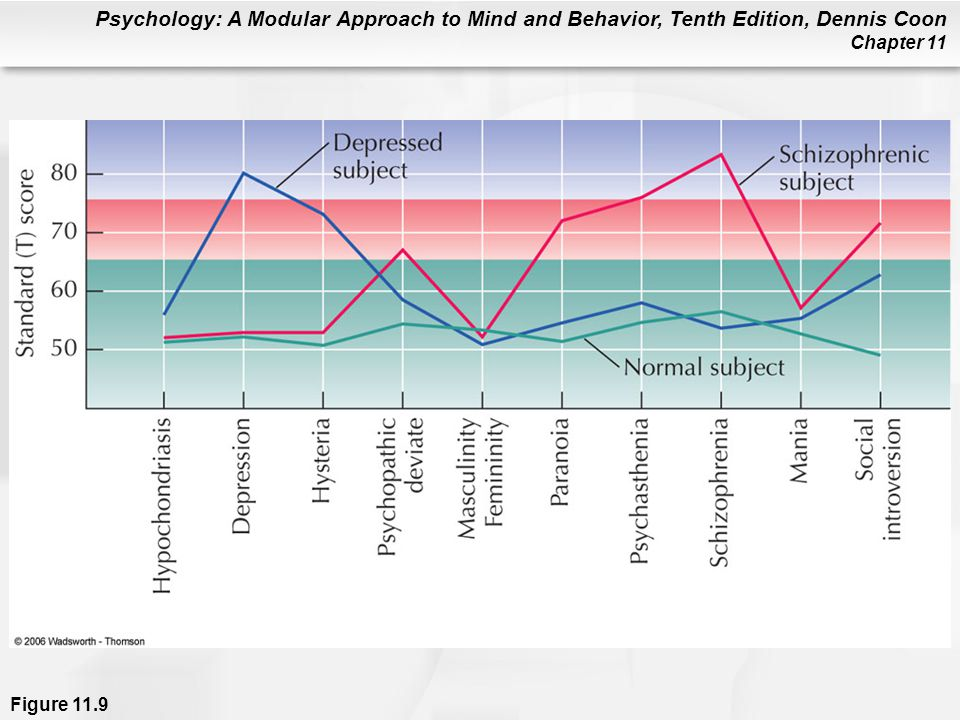 Figure 11.9 An MMPI-2 profile showing hypothetical scores indicating normality, depression, and psychosis. High scores begin at 66 and very high scores at 76. An unusually low score (40 and below) may also reveal personality characteristics or problems.