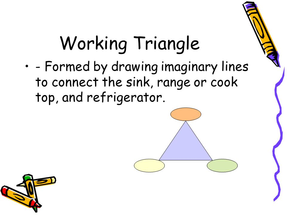 Working Triangle - Formed by drawing imaginary lines to connect the sink, range or cook top, and refrigerator.