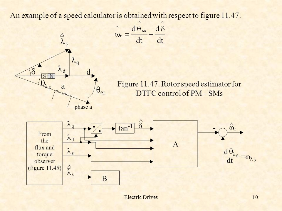 Figure 11.47. Rotor speed estimator for DTFC control of PM - SMs