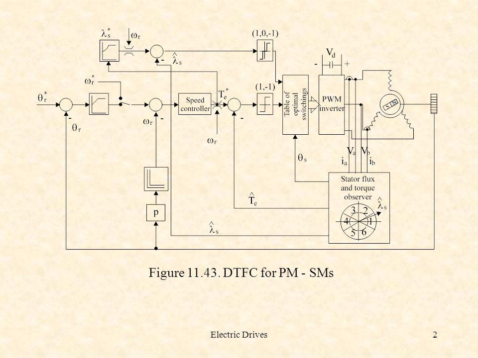 Figure 11.43. DTFC for PM - SMs Electric Drives