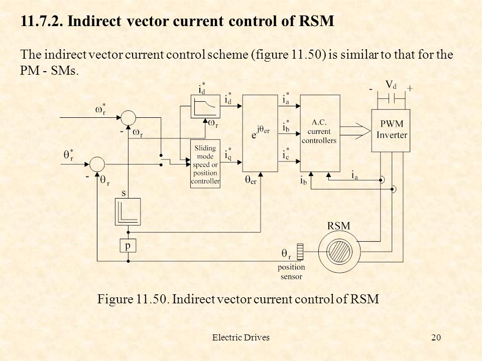 11.7.2. Indirect vector current control of RSM