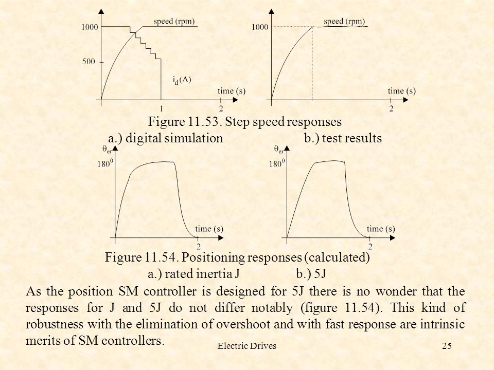 Figure 11.53. Step speed responses