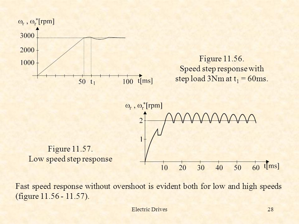 Speed step response with step load 3Nm at t1 = 60ms.