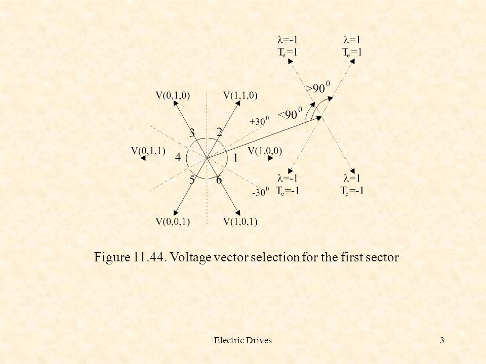Figure 11.44. Voltage vector selection for the first sector