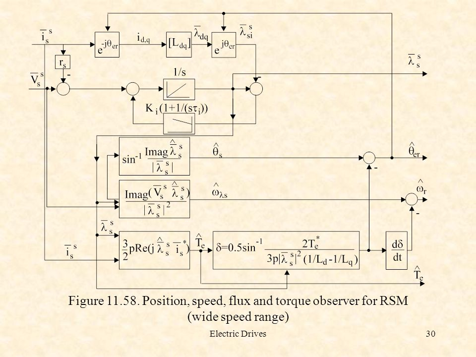 Figure 11.58. Position, speed, flux and torque observer for RSM