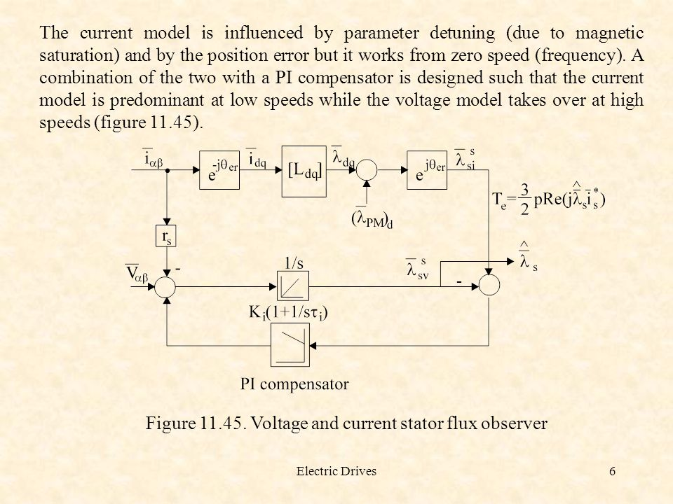 Figure 11.45. Voltage and current stator flux observer
