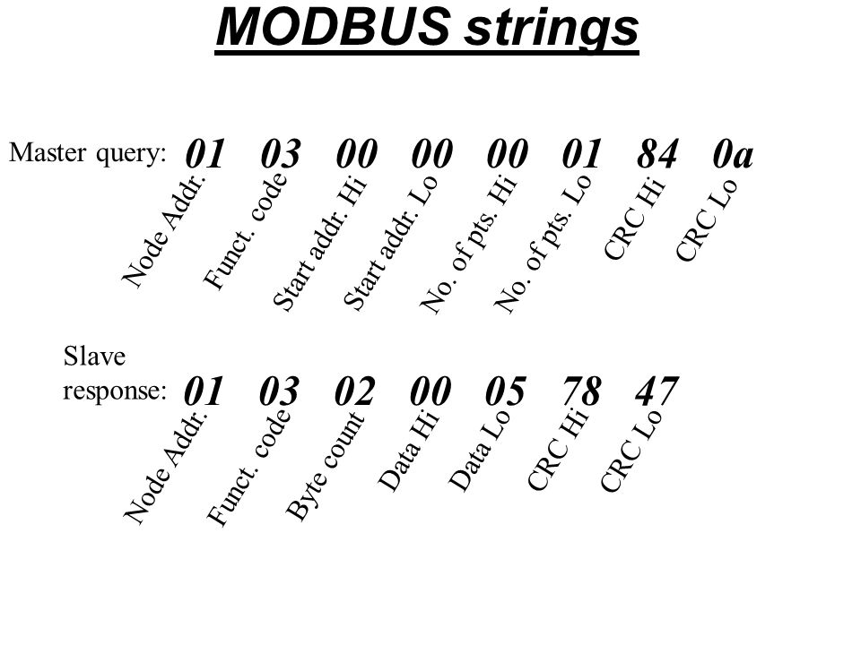 MODBUS strings 01 03 00 00 00 01 84 0a. Master query: CRC Hi. CRC Lo. Node Addr. Funct. code.