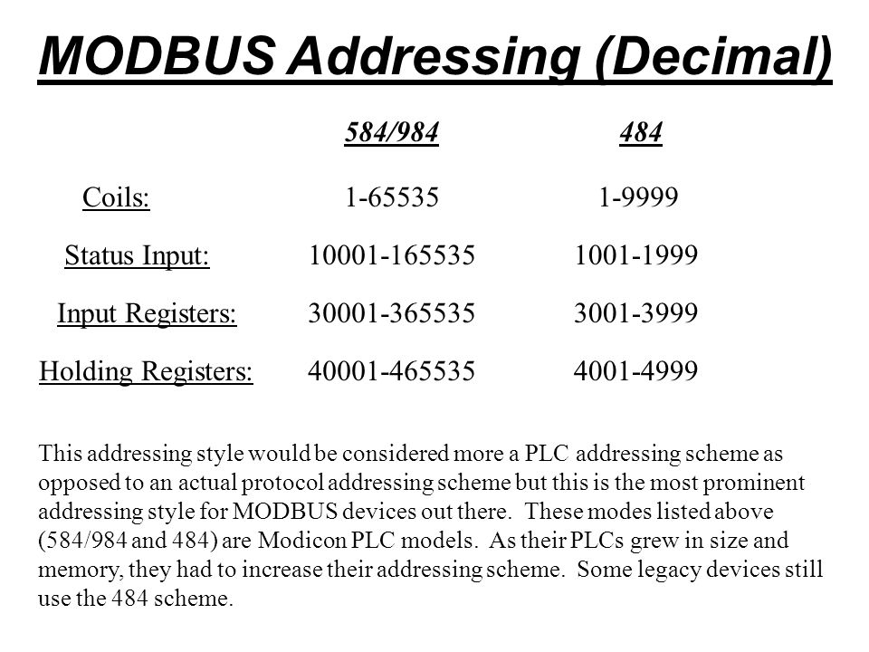 MODBUS Addressing (Decimal)