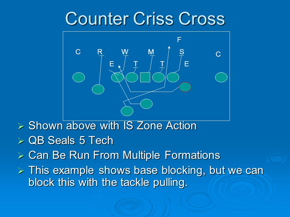 Counter Criss Cross Shown above with IS Zone Action QB Seals 5 Tech