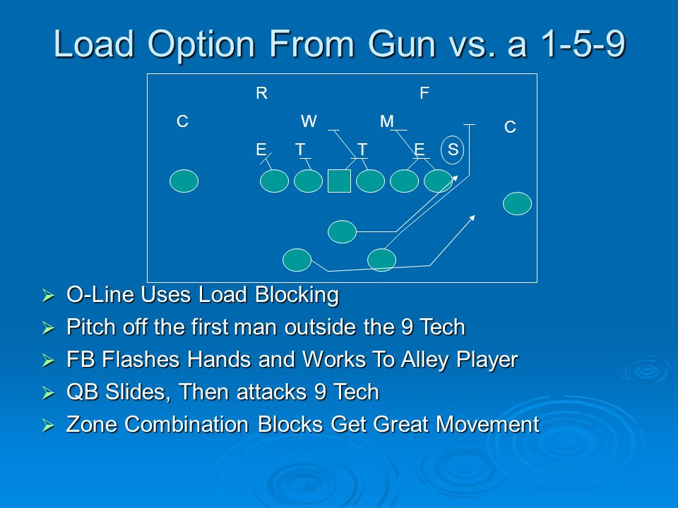 Load Option From Gun vs. a 1-5-9