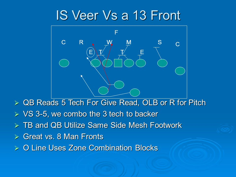 IS Veer Vs a 13 Front F. C. R. W. M. S. C. E. T. T. E. QB Reads 5 Tech For Give Read, OLB or R for Pitch.