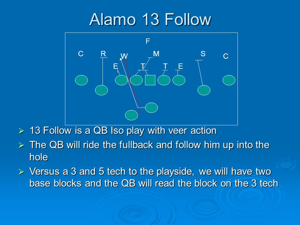 Alamo 13 Follow 13 Follow is a QB Iso play with veer action