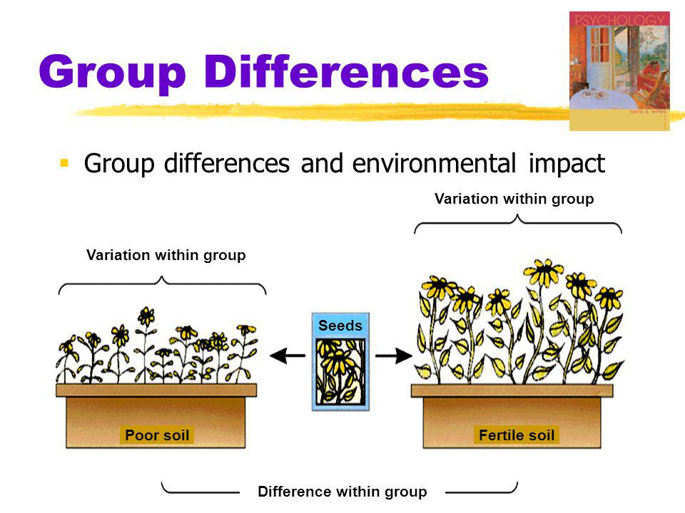 Variation within group Difference within group