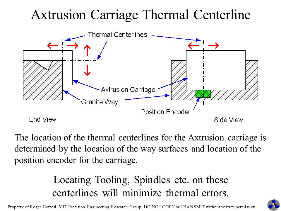 Axtrusion Carriage Thermal Centerline