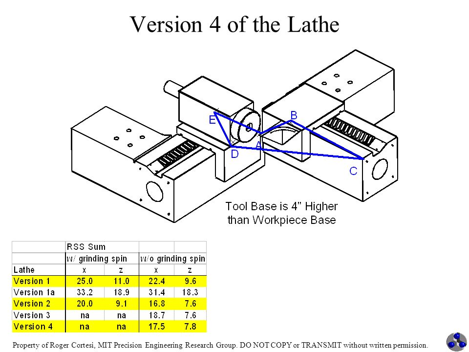 Version 4 of the Lathe