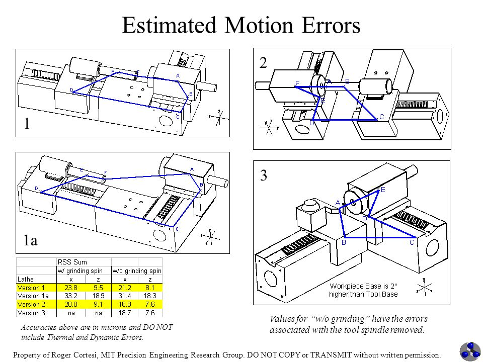 Estimated Motion Errors