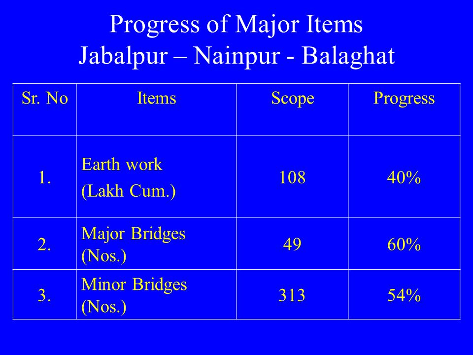 Progress of Major Items Jabalpur – Nainpur - Balaghat