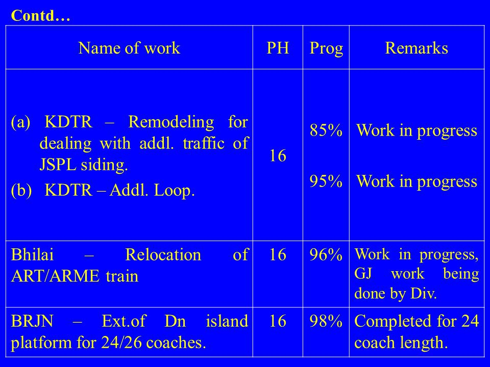 (a) KDTR – Remodeling for dealing with addl. traffic of JSPL siding.