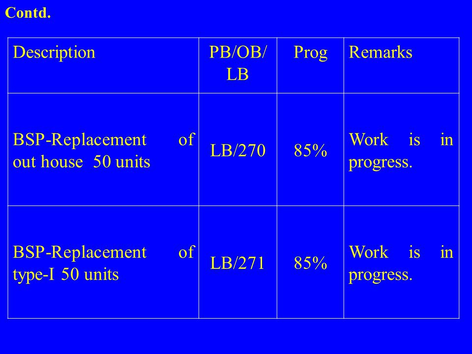 BSP-Replacement of out house 50 units LB/270 85% Work is in progress.