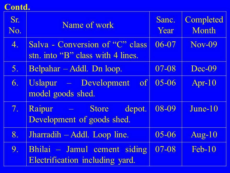 Contd. Sr. No. Name of work. Sanc. Year. Completed Month. 4. Salva - Conversion of C class stn. into B class with 4 lines.