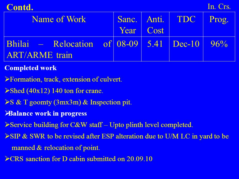 Bhilai – Relocation of ART/ARME train 08-09 5.41 Dec-10 96%