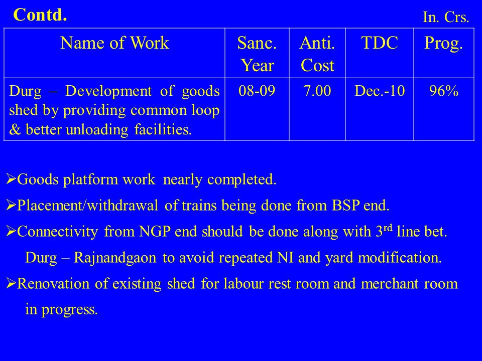 Contd. Name of Work Sanc. Year Anti. Cost TDC Prog. In. Crs.