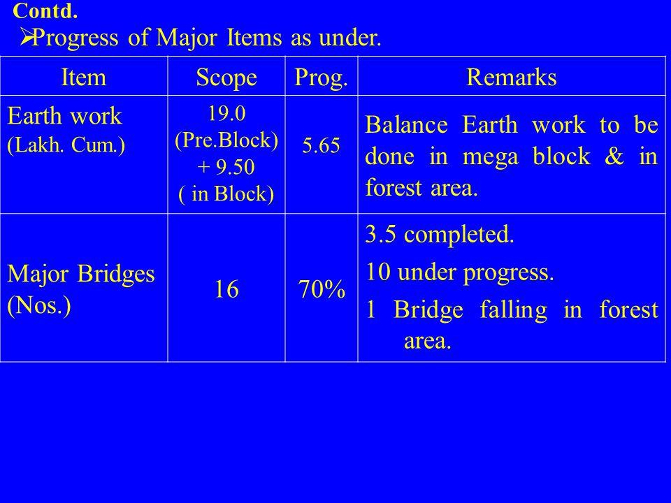 19.0 (Pre.Block) + 9.50 ( in Block)