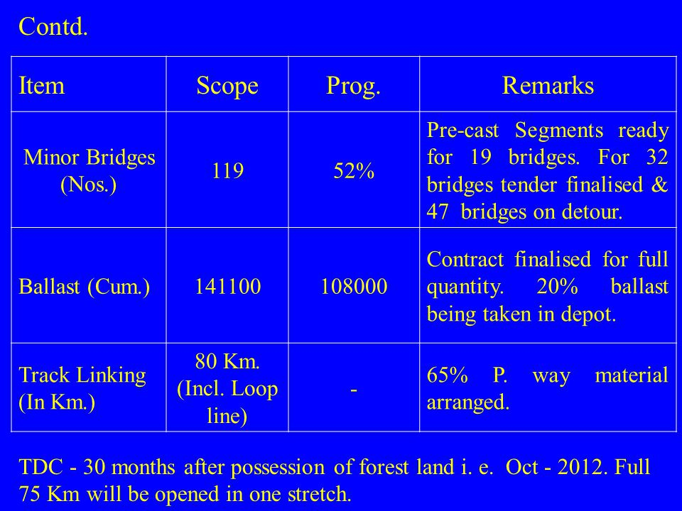 Contd. Item Scope Prog. Remarks Minor Bridges (Nos.) 119 52%