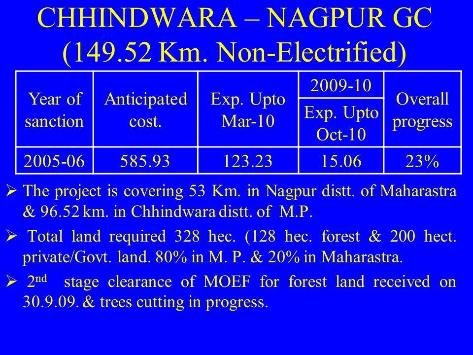 CHHINDWARA – NAGPUR GC (149.52 Km. Non-Electrified)