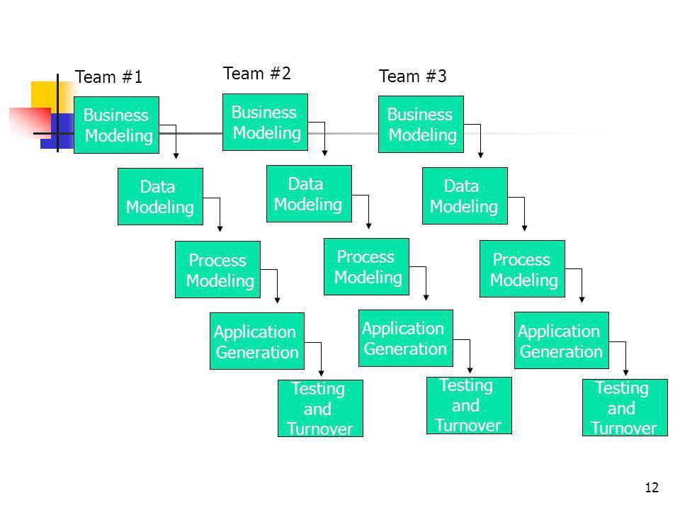 Team #1 Team #2. Team #3. Business. Modeling. Business. Modeling. Business. Modeling. Data.