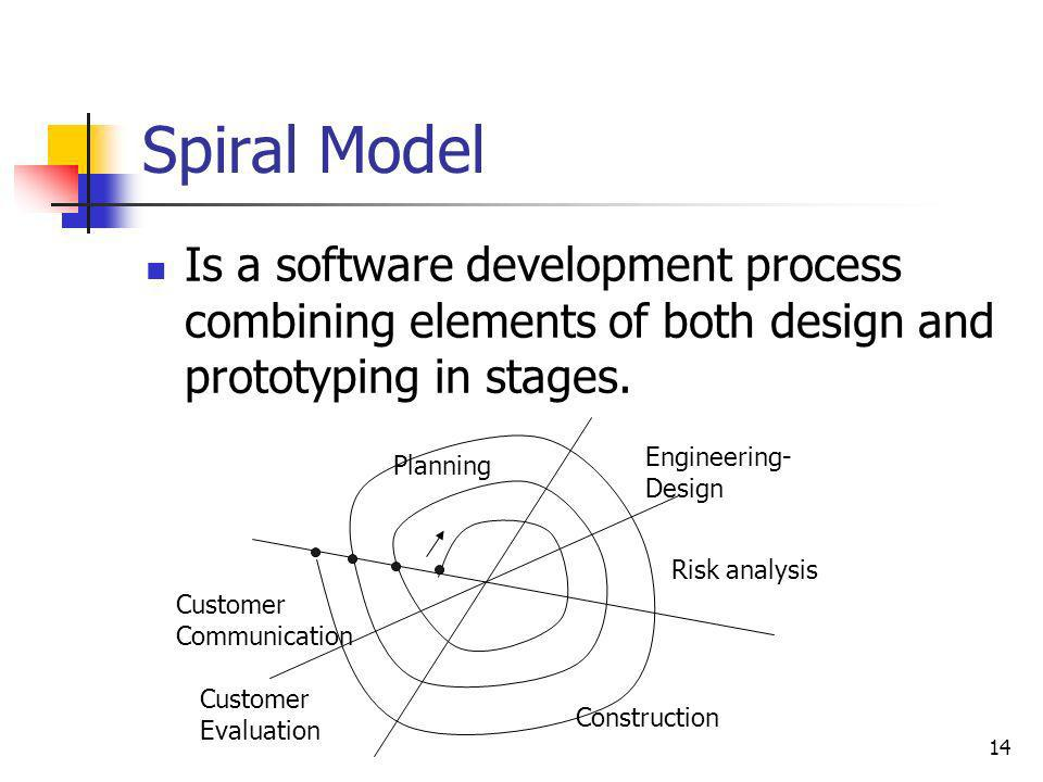 Spiral Model Is a software development process combining elements of both design and prototyping in stages.