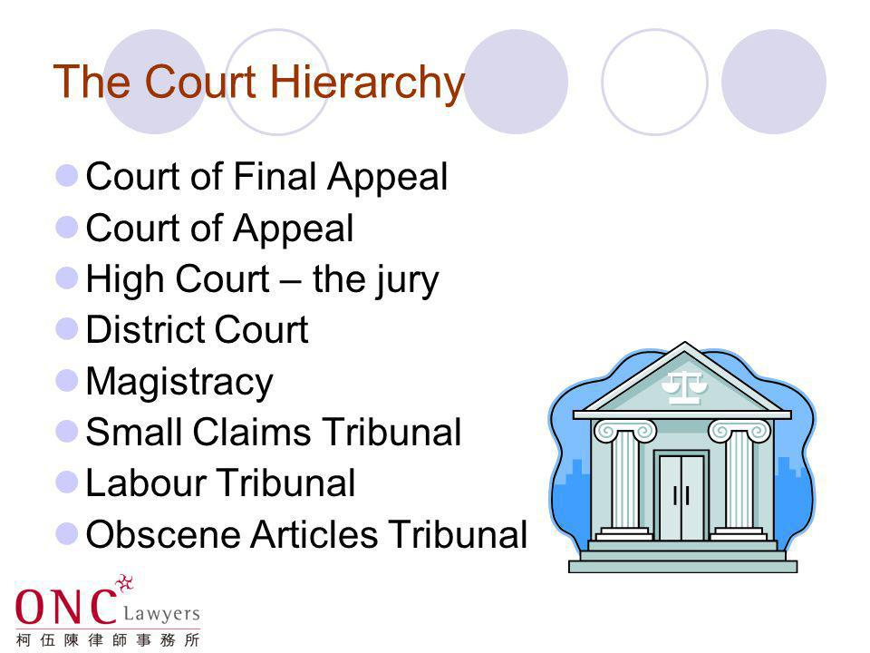 The Court Hierarchy Court of Final Appeal Court of Appeal