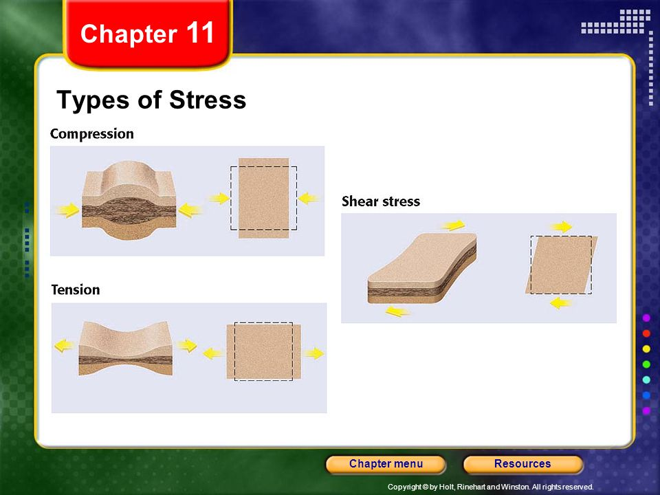Chapter 11 Types of Stress