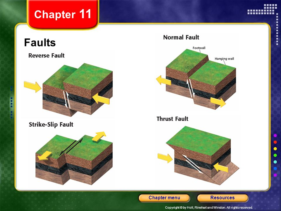 Chapter 11 Faults