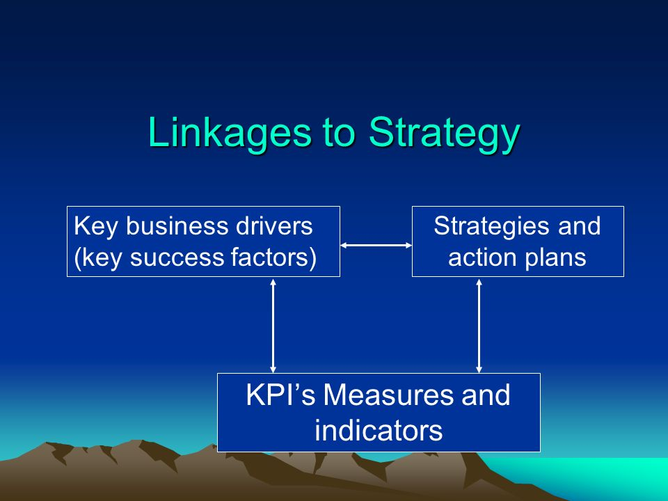 Linkages to Strategy KPI's Measures and indicators