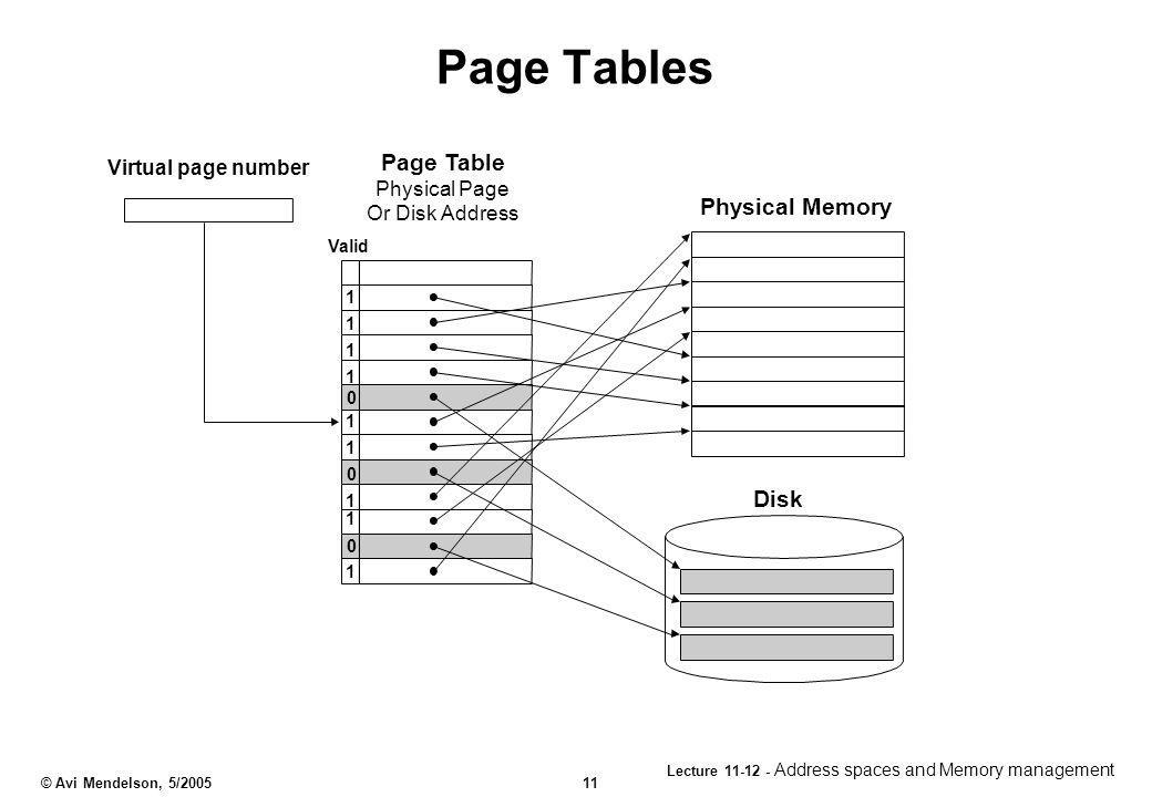 Page Tables Page Table Physical Memory Disk Virtual page number