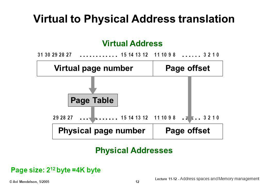 Virtual to Physical Address translation