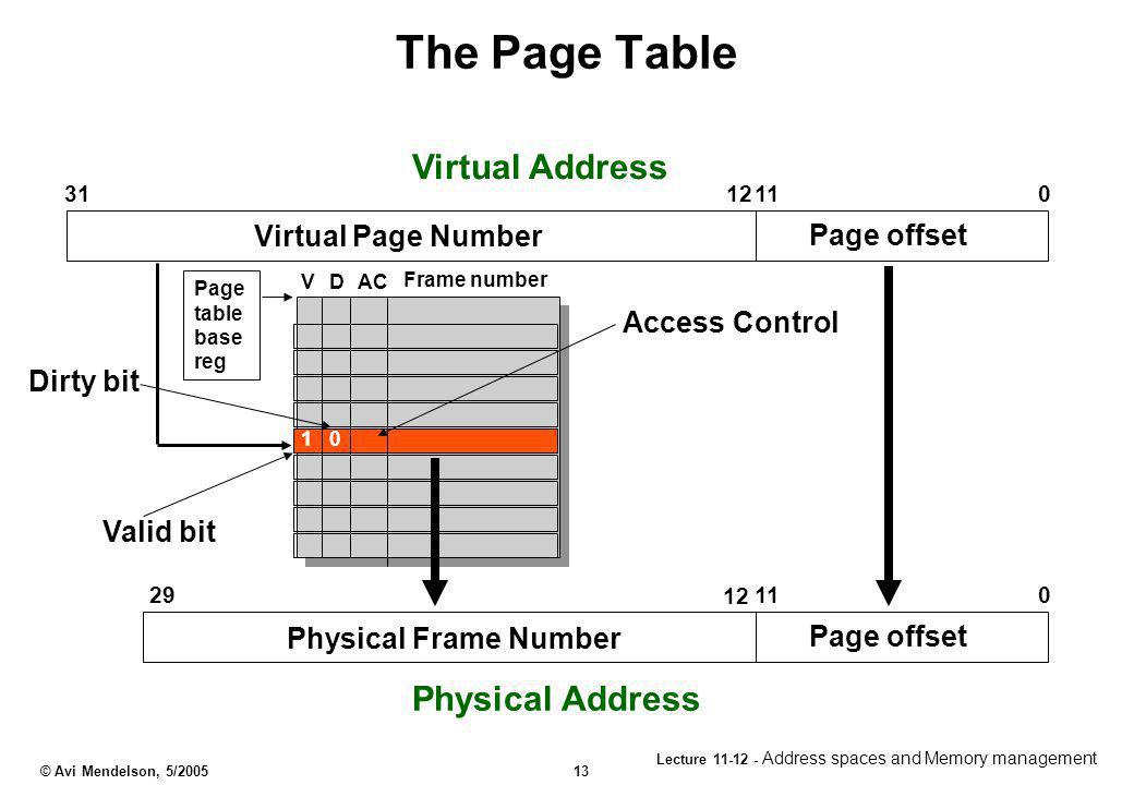 The Page Table Virtual Address Physical Address Virtual Page Number