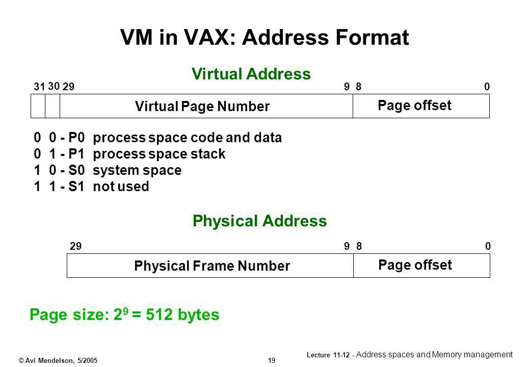 VM in VAX: Address Format