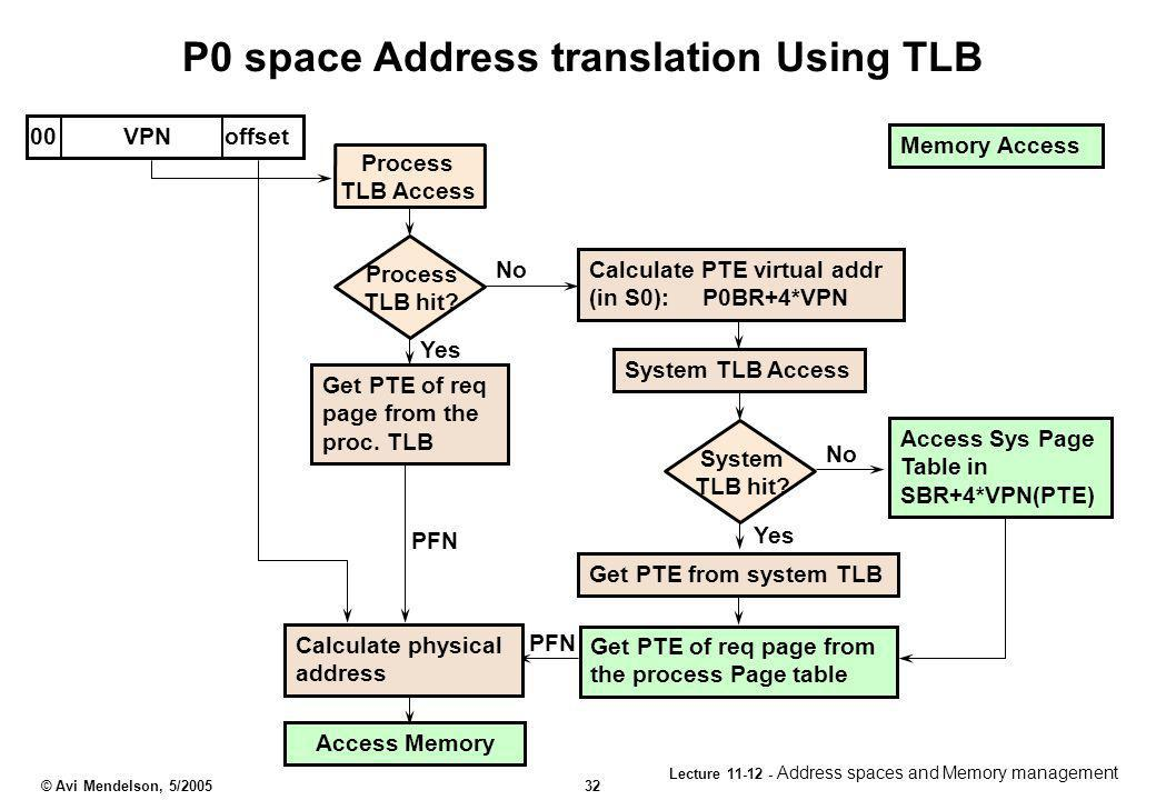 P0 space Address translation Using TLB