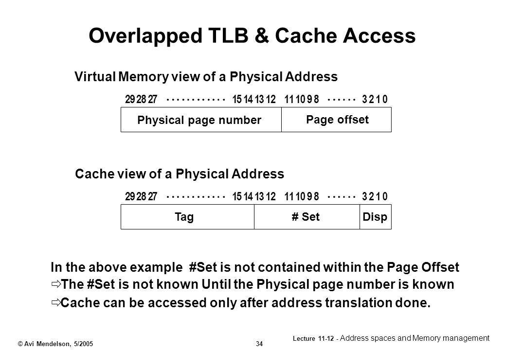 Overlapped TLB & Cache Access