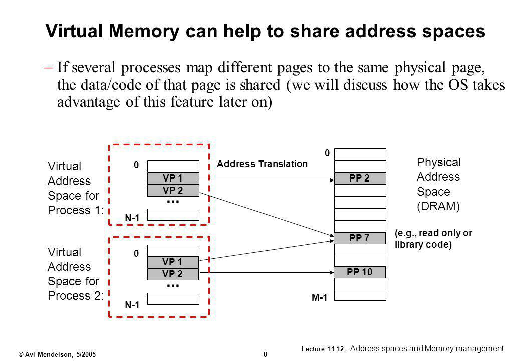Virtual Memory can help to share address spaces