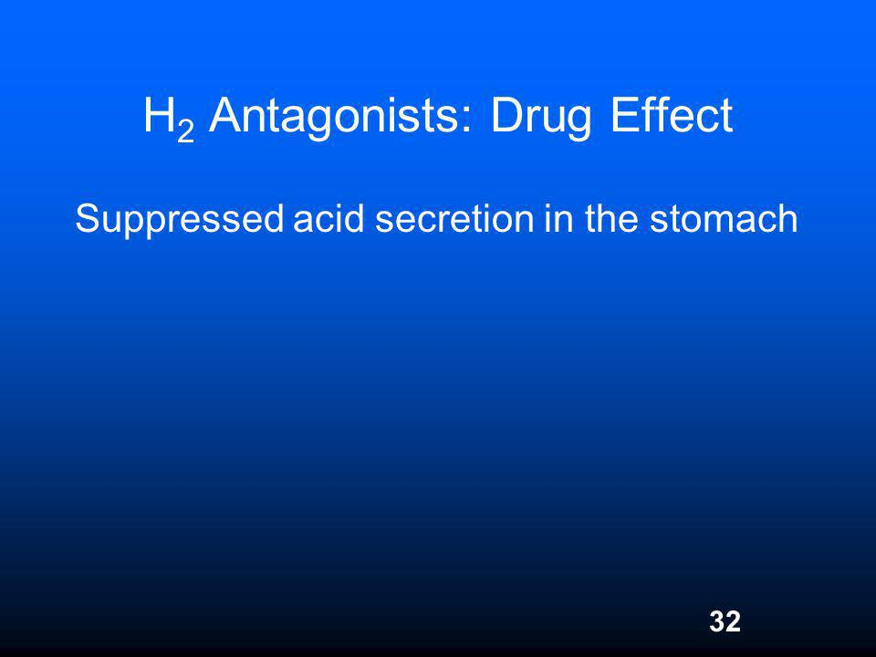 H2 Antagonists: Drug Effect