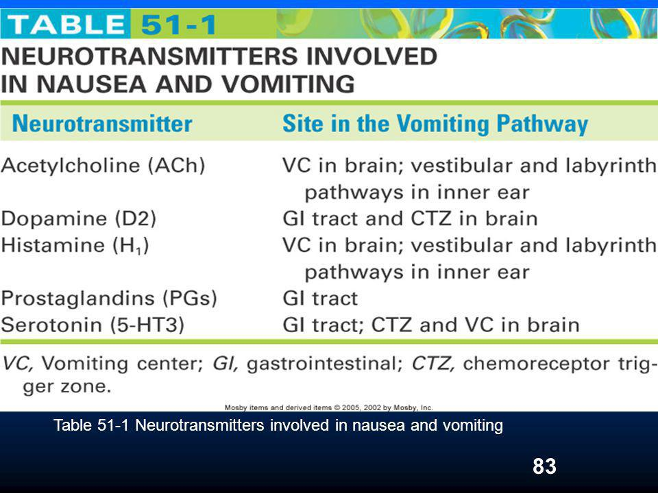 Table 51-1 Neurotransmitters involved in nausea and vomiting
