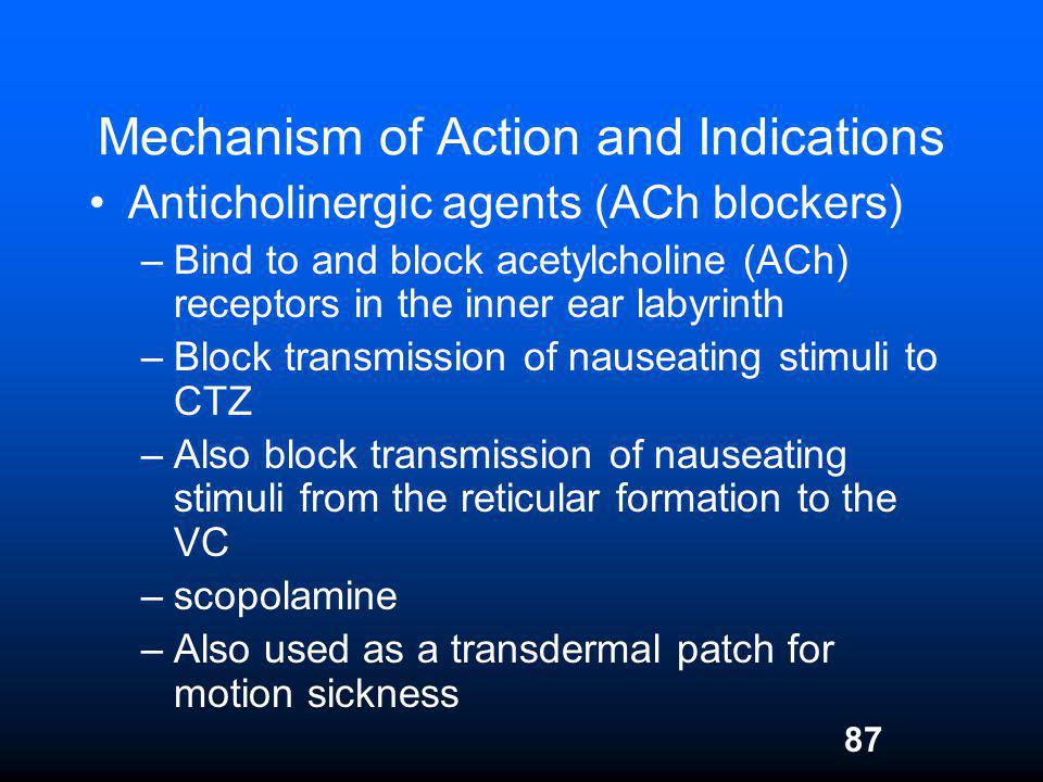 Mechanism of Action and Indications