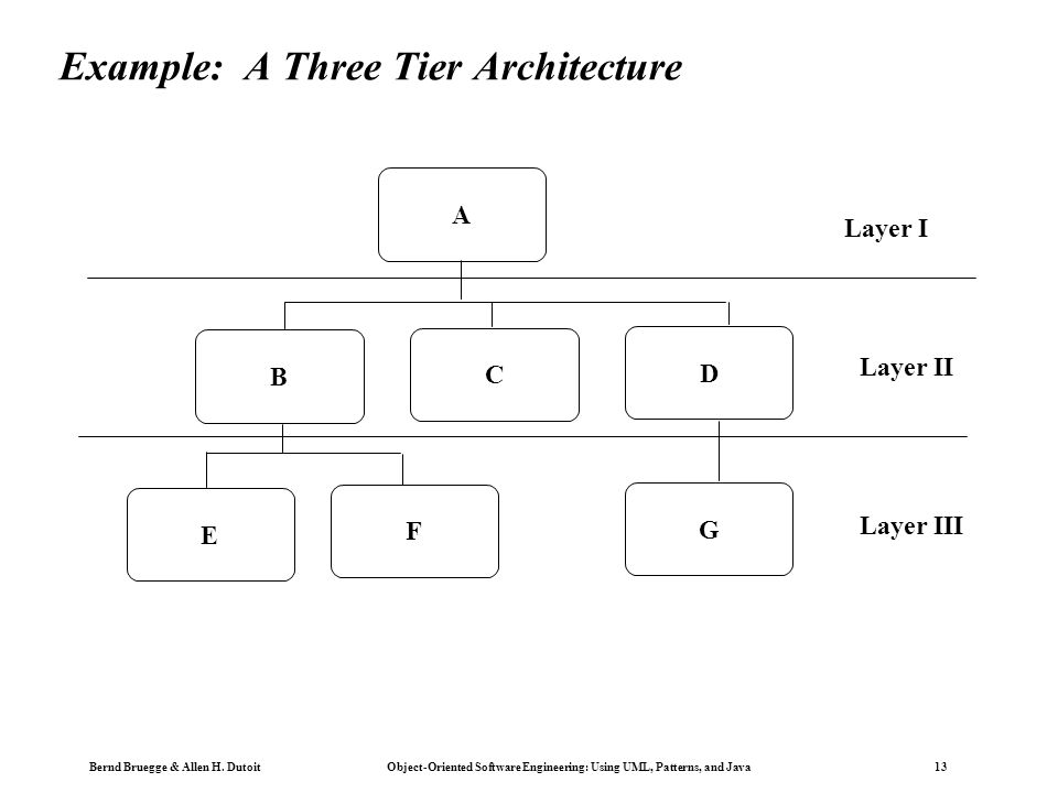 Example: A Three Tier Architecture