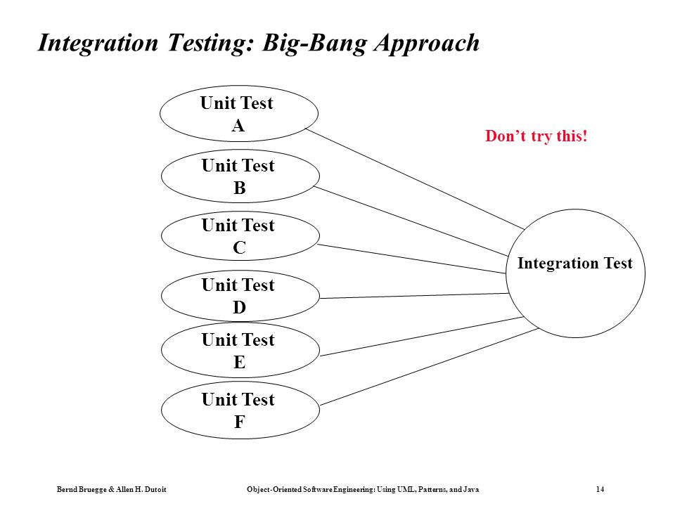 Integration Testing: Big-Bang Approach
