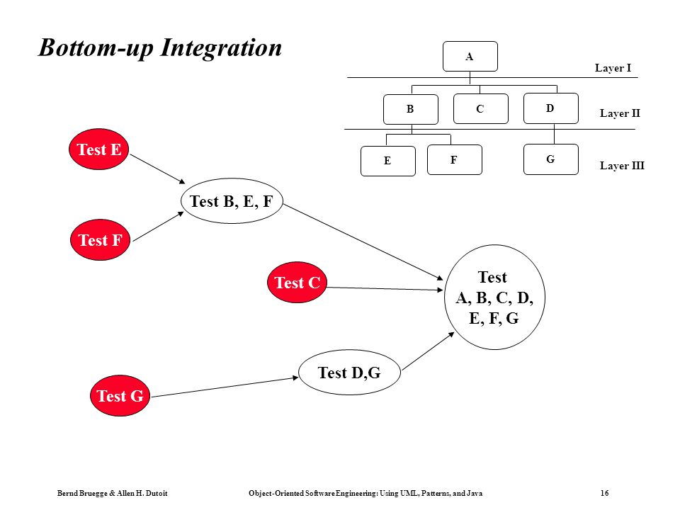 Bottom-up Integration