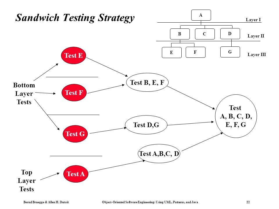 Sandwich Testing Strategy