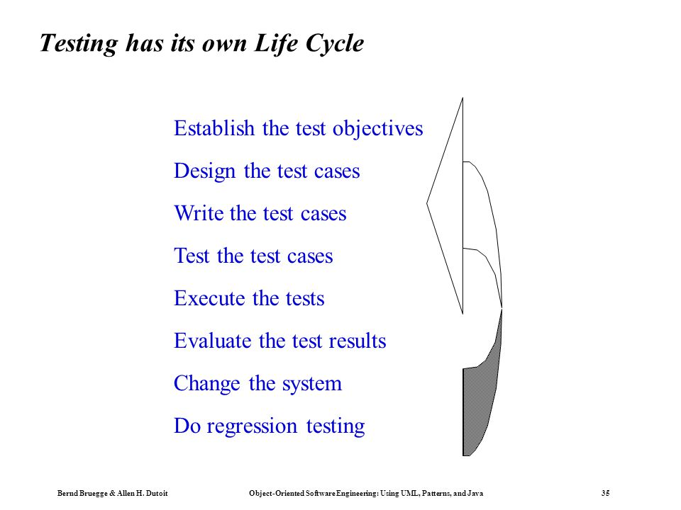 Testing has its own Life Cycle